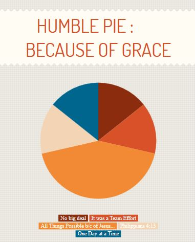 Humble Pie Because of Grace